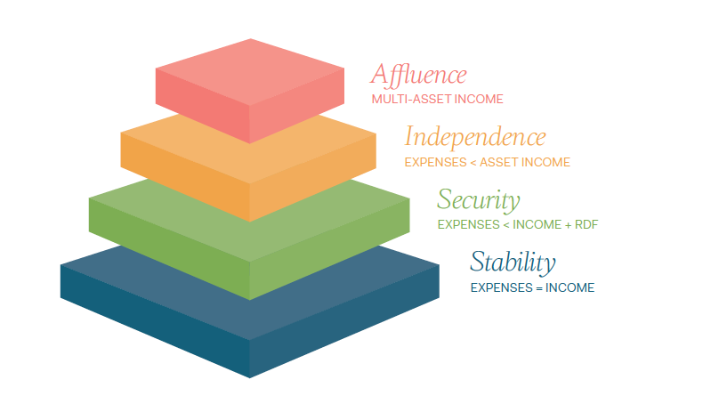 stages-of-wealth-graphic2